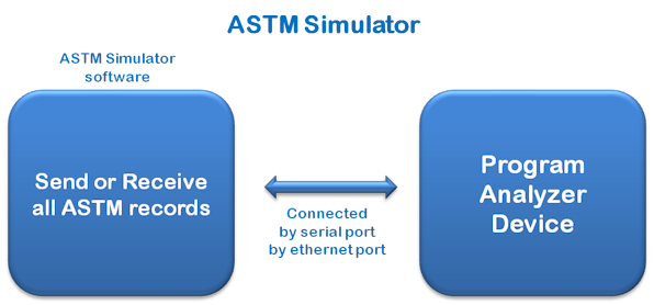 ASTM Simulator