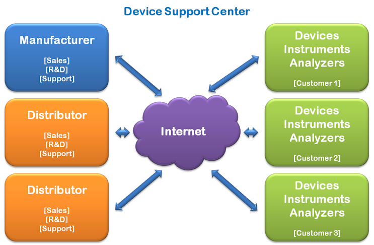 Device Support Center